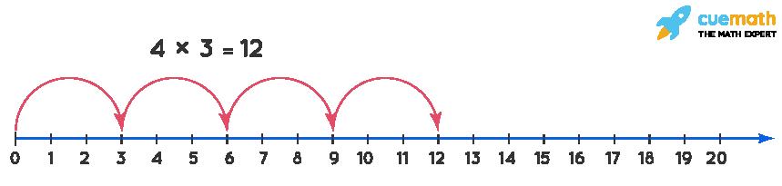 Multiplication using number line