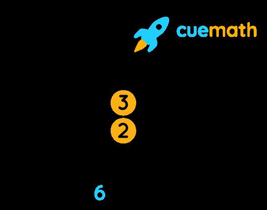 Multiplication Step 9