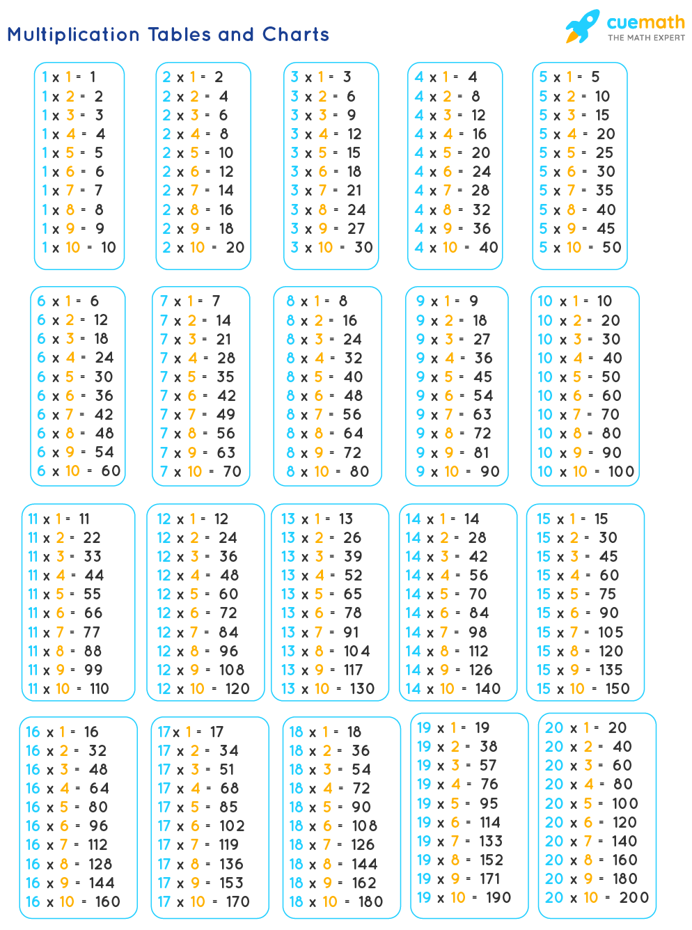 tables 1 to 20