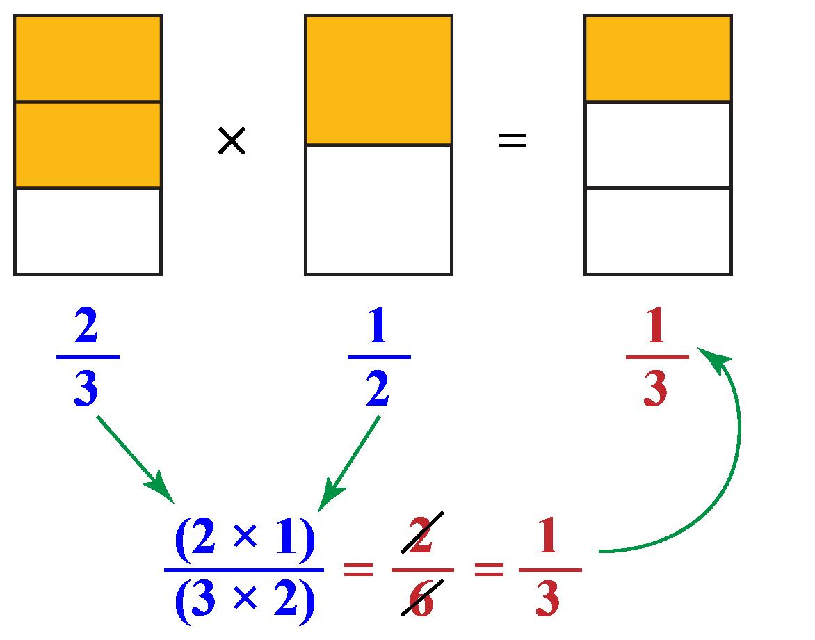 visually representing fractions