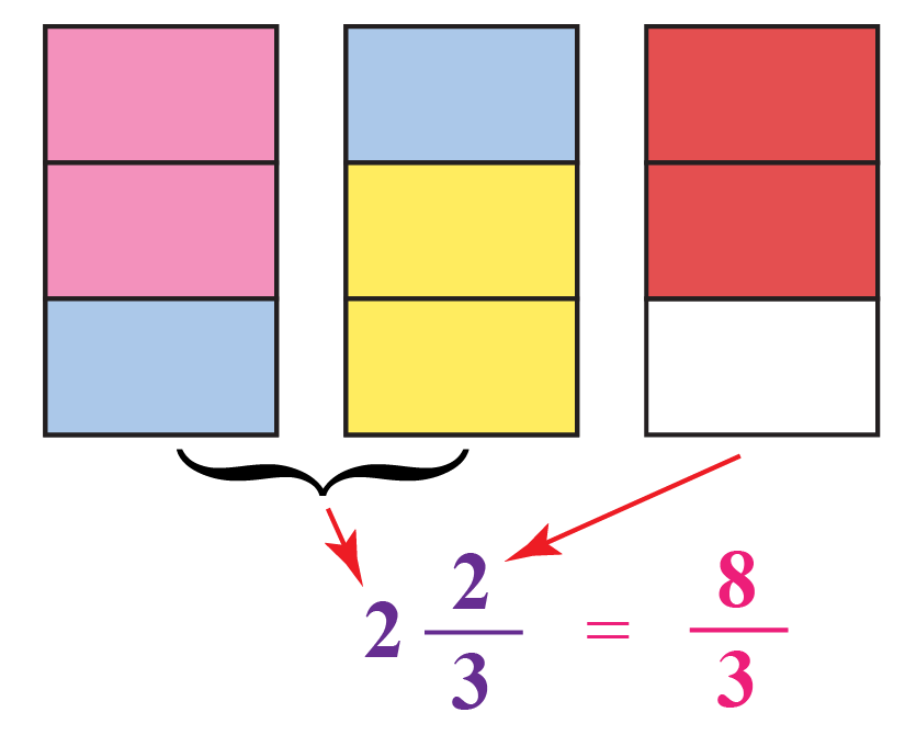 two and two-third equal 8 divide by 3