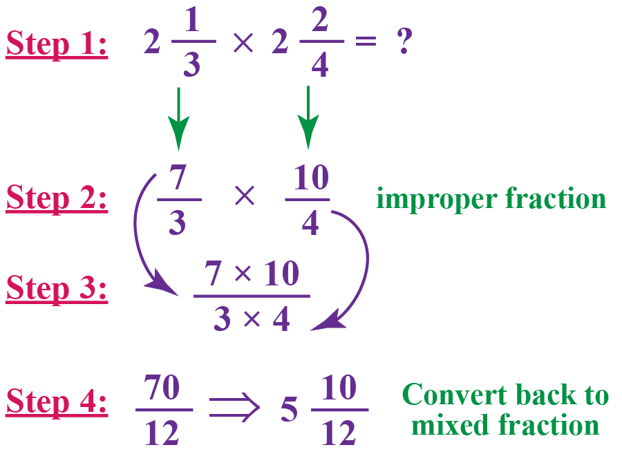 Steps for multiplying mixed fractions