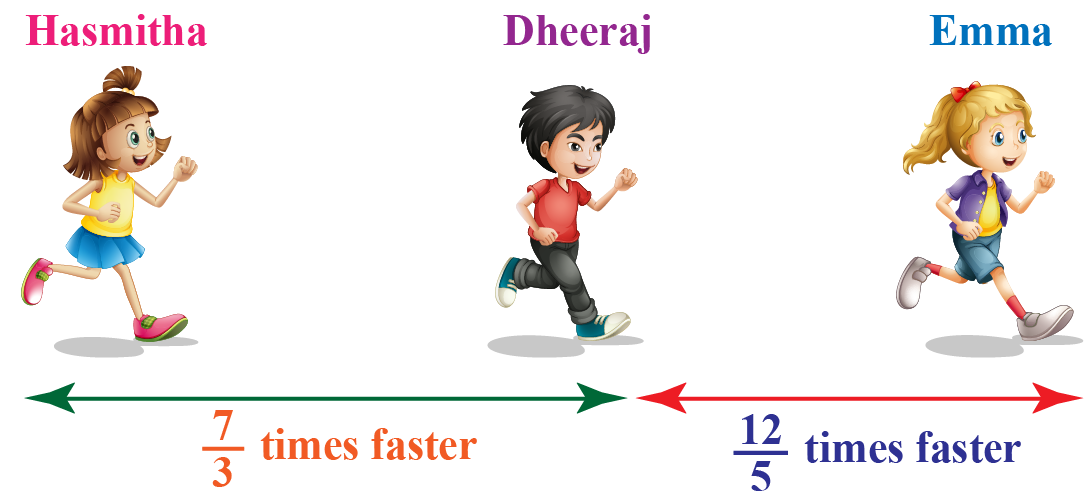 Emma, Hasmitha and Dheeraj's running speeds are shown in fractions.