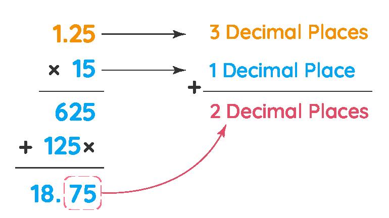 Multiplying decimals example