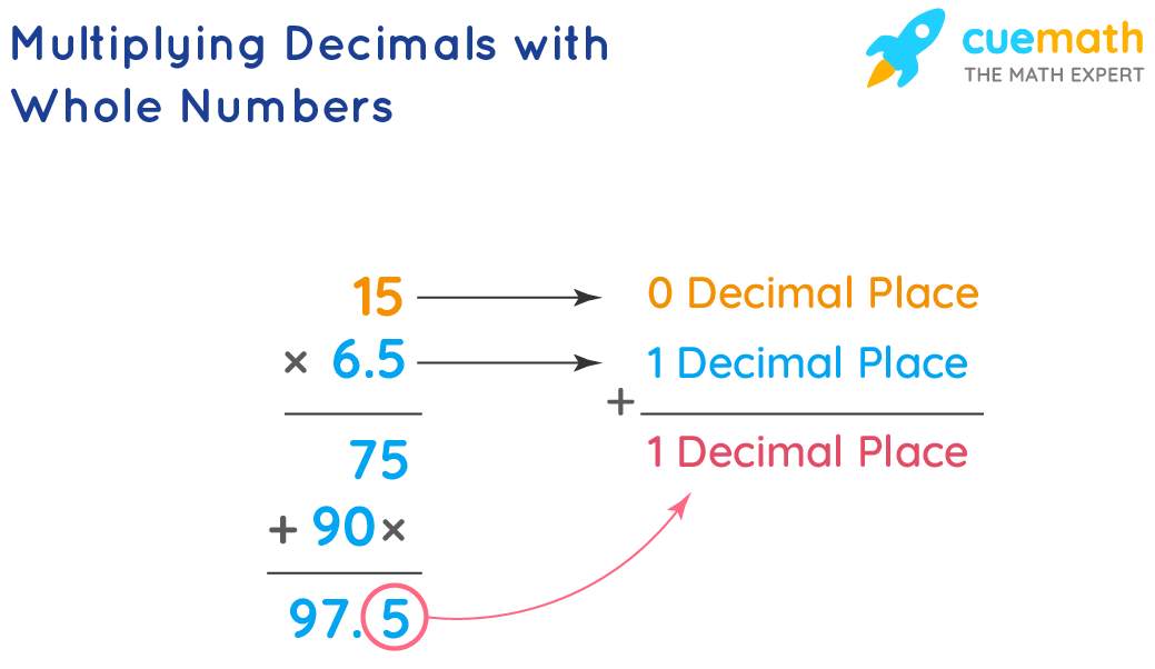 Multiplying Decimals with Whole Number