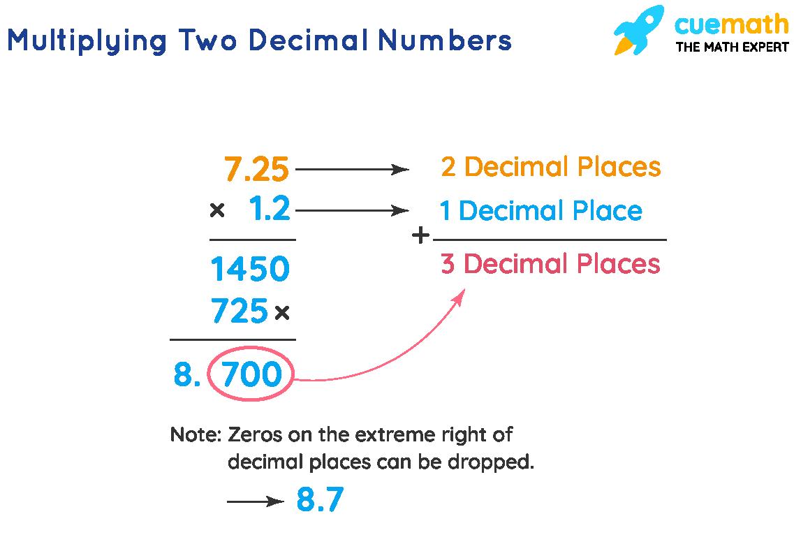 Multiplying Two Decimal Numbers