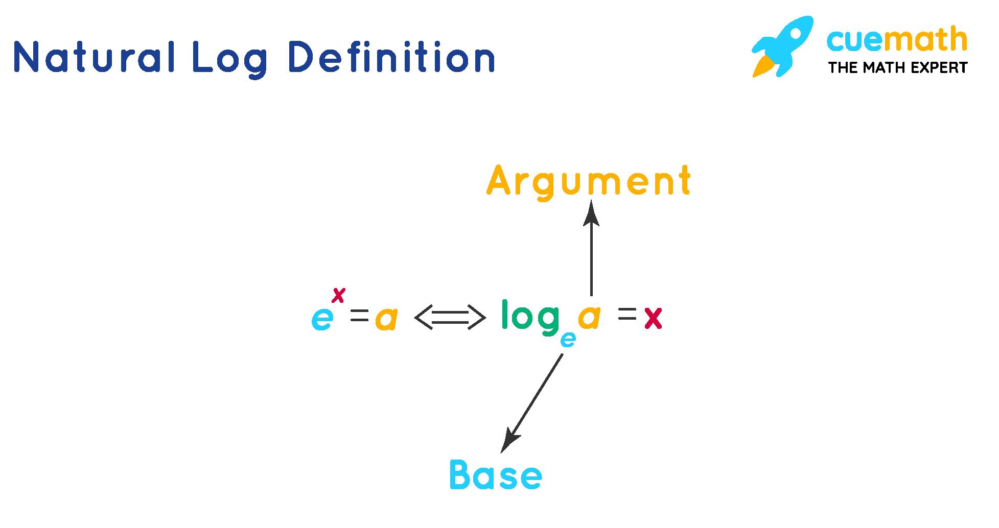 Logarithm Definition