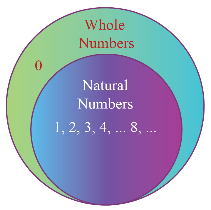 Natural Numbers are part of Whole Numbers