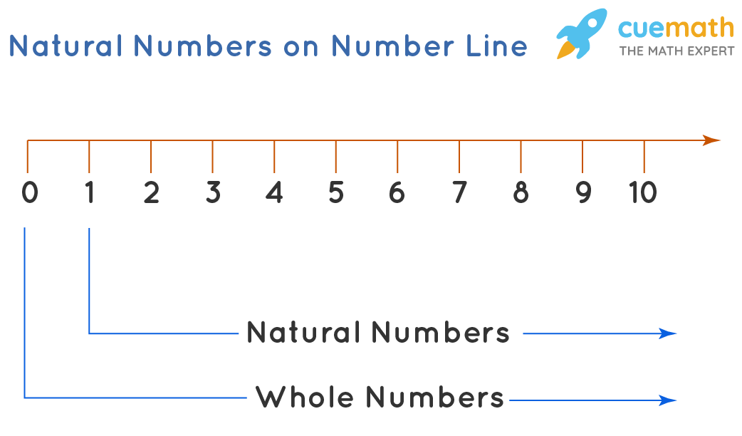 Natural Numbers on Number Line