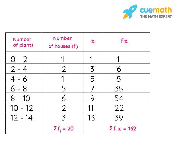 NCERT Solutions Class 10 Maths Chapter 14 Exercise 14.1 Question 1