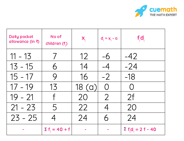NCERT Solutions Class 10 Maths Chapter 14 Exercise 14.1 Question 3