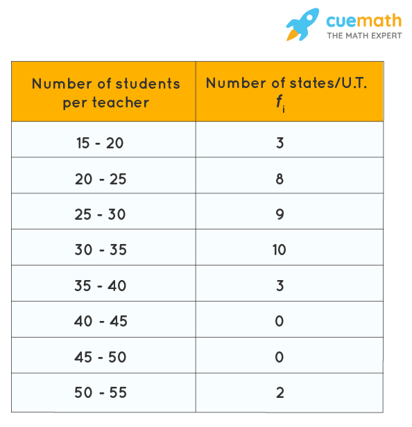 NCERT Solutions Class 10 Maths Chapter 14 Exercise 14.2 Question 4-02