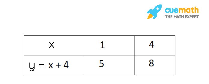 NCERT Solutions Class 10 Maths Chapter 3 Exercise 3.2 Question 1