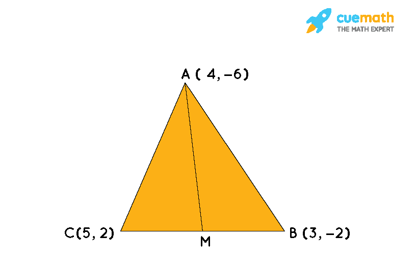 You have studied in Class IX that a median of a triangle divides it into two triangles of equal areas. Verify this result for ∆ABC whose vertices are A (4, - 6), B (3, - 2) and C (5, 2)