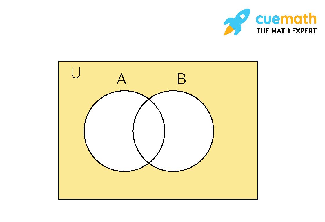 Draw appropriate Venn diagram for each of the following : (i) (A ∪ B)′, (ii) A′ ∩ B′, (iii) (A ∩ B)′, (iv) A′ ∪ B′