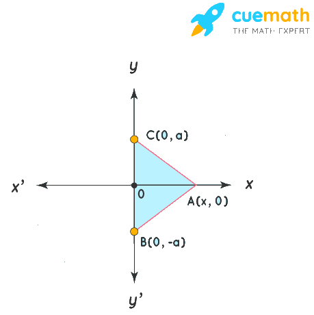 The base of an equilateral triangle with side 2a lies along the y-axis such that the mid-point of the base is at the origin. Find vertices of the triangle.
