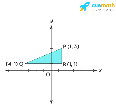The hypotenuse of a right-angled triangle has its end at the points (1, 3) and (- 4, 1). Find the equation of the legs (perpendicular sides) of the triangle.