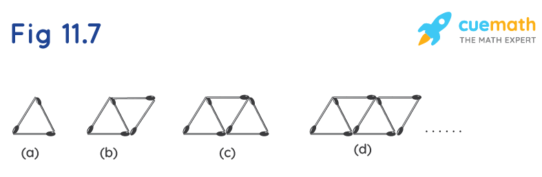 Fig 11.7 gives a matchstick pattern of triangles. As in Exercise 11 (a) above, find the general rule that gives the number of matchsticks in terms of the number of triangles.
