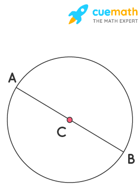 Repeat Question 6, if ABhappens to be a diameter.