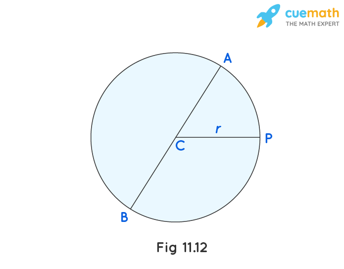 The diameter of a circle is a line which joins two points on the circle and also passes through the centre of the circle. (In the adjoining figure (Fig 11.12) AB is a diameter of the circle; C is its centre.) Express the diameter of the circle (d) in terms of its radius (r).