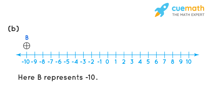 Represent the following numbers on a number line : (a) + 5 (b) – 10 (c) + 8 (d) – 1 (e) – 6
