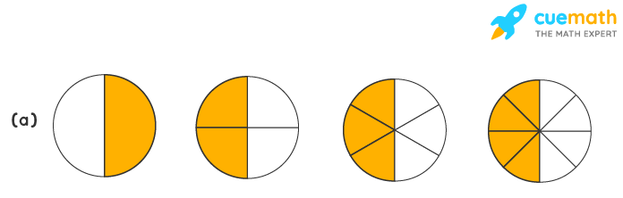 Write the fractions. Are all these fractions equivalent?