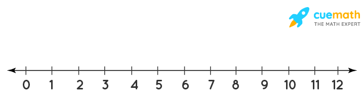 Between which two whole numbers on the number line are the given numbers lie? Which of these whole numbers is nearer the number?