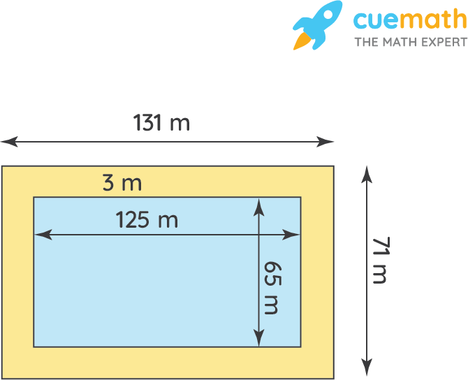 A 3 m wide path runs outside and around a rectangular park of length 125 m and breadth 65 m.