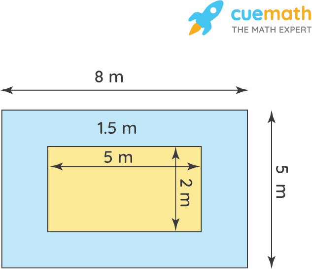 A picture is painted on a cardboard 8 cm long and 5 cm wide such that there is a margin of 1.5 cm along each of its sides. Find the total area of the margin.