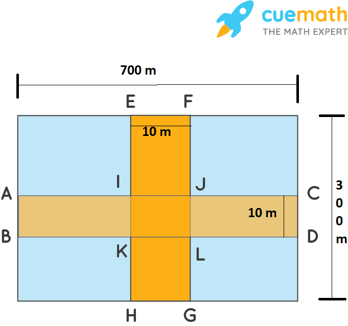 Two cross roads, each of width 10 m, cut at right angles through the centre of a rectangular park of length 700 m and breadth 300 m and parallel to its sides. Find the area of the roads. Also find the area of the park excluding cross roads. Give the answer in hectares