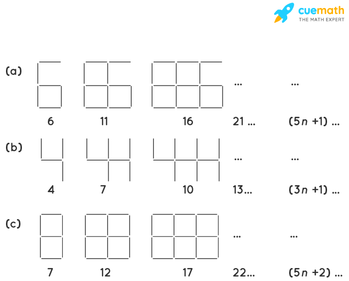 Observe the patterns of digits