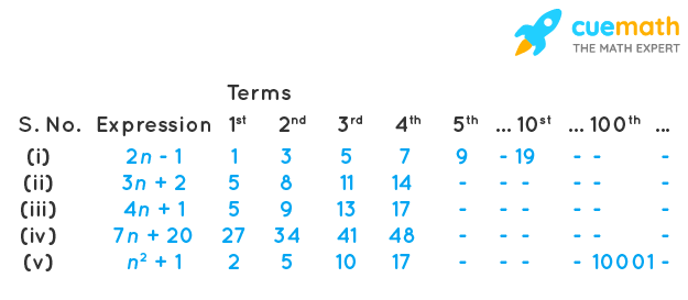 Use the given algebraic expression to complete the table