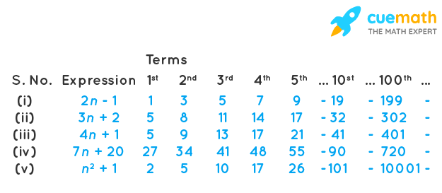 Use the given algebraic expression to complete the table of number patterns