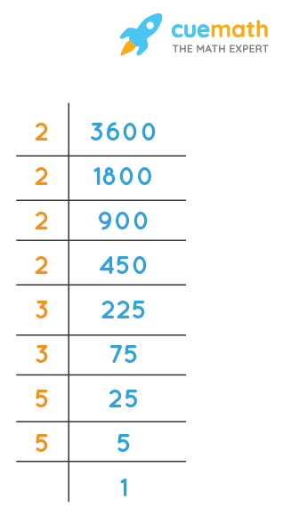 Prime factorization of 3600