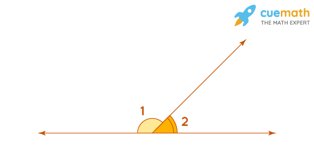 In the given figure, ∠1 and ∠2 are supplementary angles. If ∠1 is decreased, what changes should take place in ∠2 so that both the angles remain supplementary?