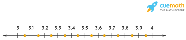 3.7 lies between 3 and 4