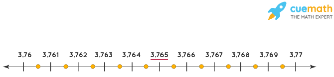 Visualize 3.765 on the number line, using successive magnification