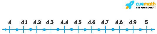 4.2 lies between 4 & 5