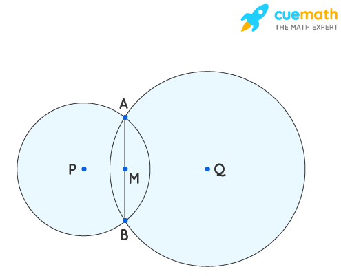 If two circles intersect at two points, prove that their centres lie on the perpendicular bisector of the common chord