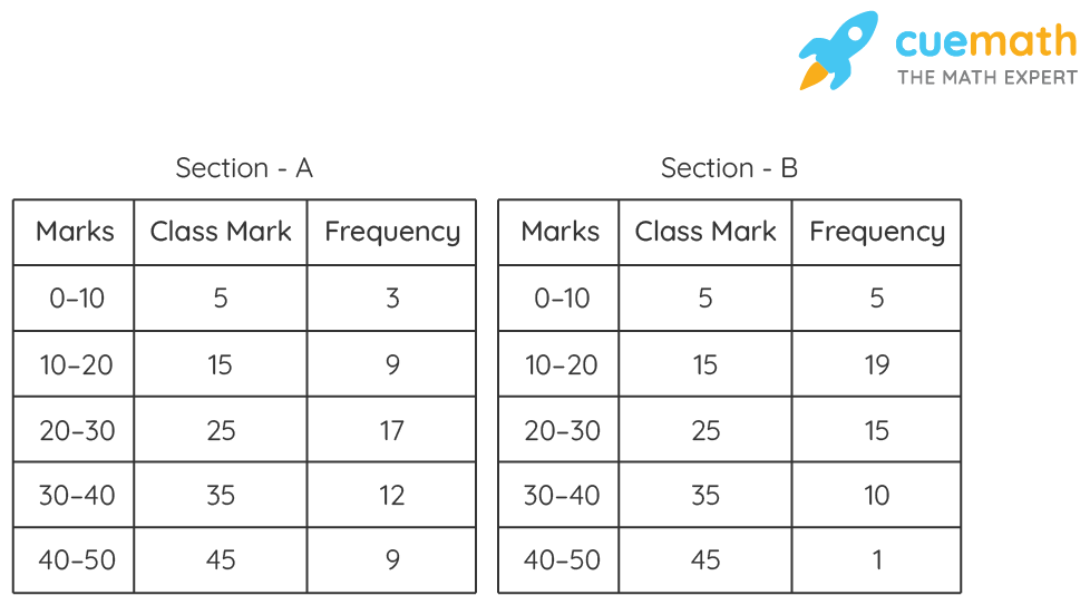 The following table gives the distribution of students of two sections according to the marks obtained by them: