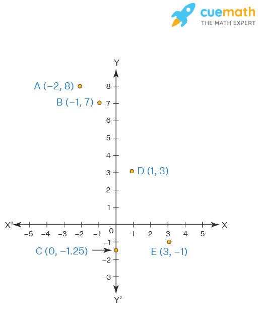 Plot the points (x, y) given in the following table on the plane, choosing suitable units of distance on the axes.