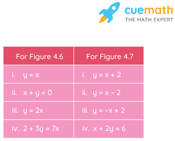 From the choices given below, choose the equation whose graphs are given in Fig. 4.6 and Fig. 4.7