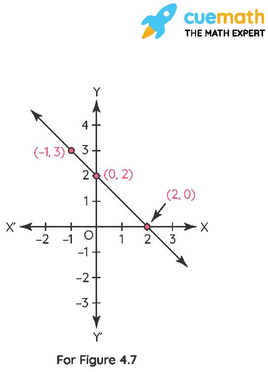 NCERT Solutions Class 9 Maths Chapter 4 Exercise 4-03 figure 4.6