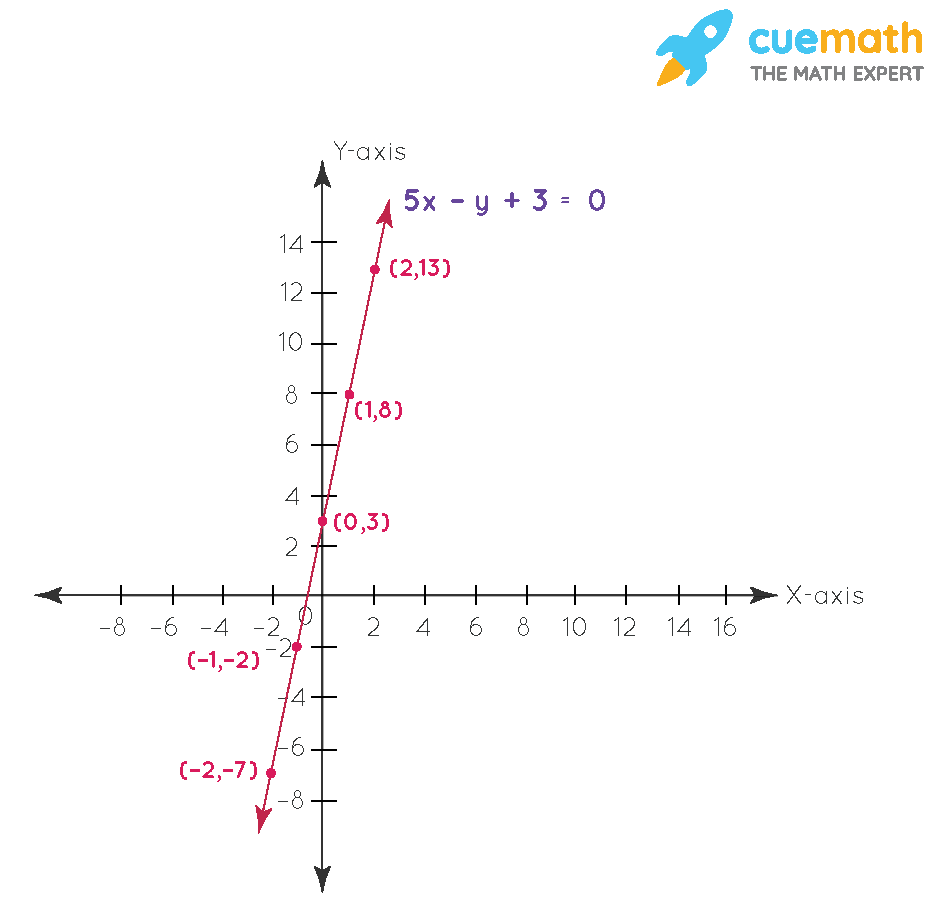 The taxi fare in a city is as follows: For the first kilometre, the fare is ₹ 8 and for the subsequent distance it is ₹ 5 per km. Taking the distance covered as x km and total fare as ₹ y, write a linear equation for this information, and draw its graph