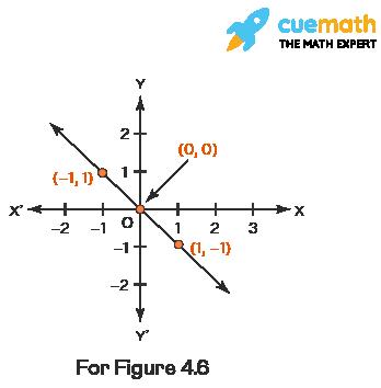 NCERT Solutions Class 9 Maths Chapter 4 Exercise 4-02