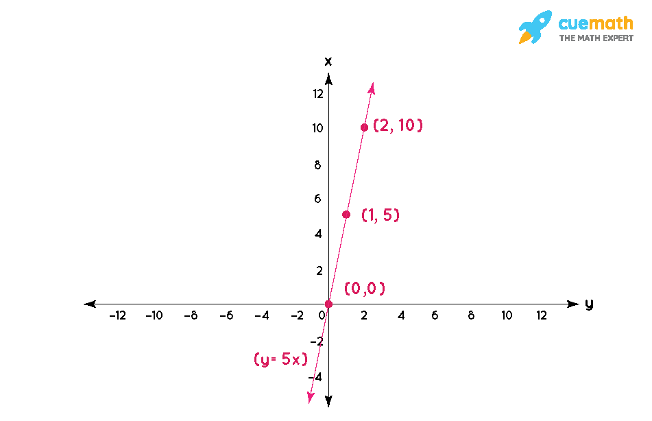 If the work done by a body on application of a constant force is directly proportional to the distance travelled by the body, express this in the form of an equation in two variables and draw the graph of the same by taking the constant force as 5 units. Also read from the graph the work done when the distance travelled by the body is (i) 2 units (ii) 0 units
