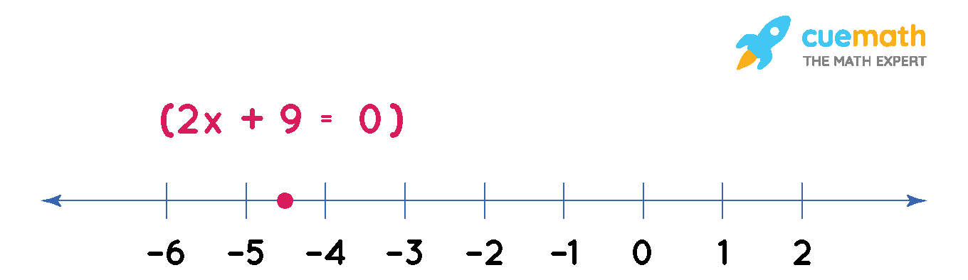 Give the geometric representations of 2x + 9 = 0 as an equation in one variable