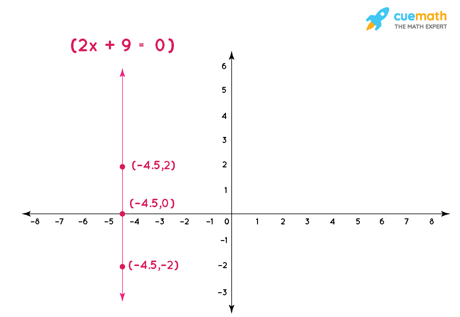 Give the geometric representations of 2x + 9 = 0 as an equation in two variables