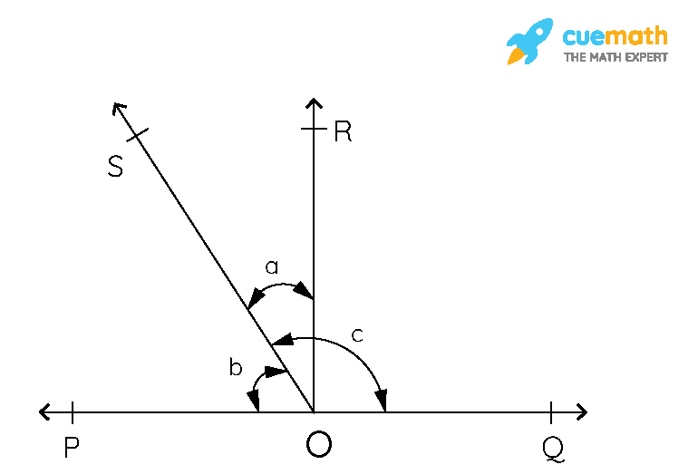 In Fig. 6.17,POQ is a line. Ray OR, is perpendicular to line PQ. OS another ray lying between rays OP and OR. Prove that∠ROS = 1/2 (∠QOS - ∠POS).