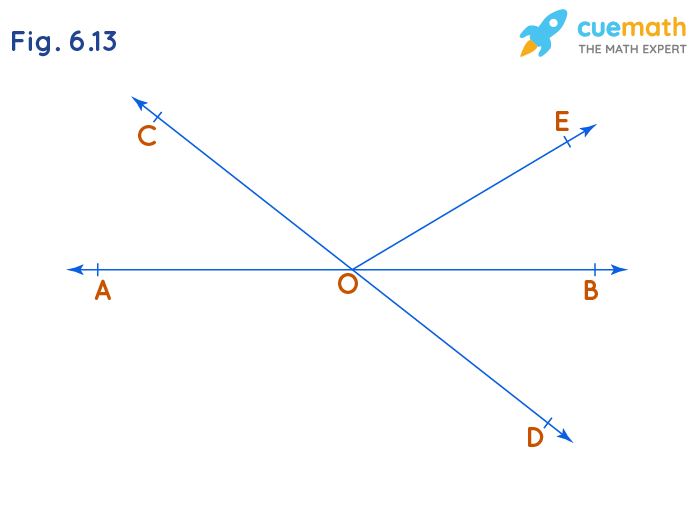 In Fig. 6.13, lines AB and CD intersect at O. If ∠AOC + ∠BOE = 70° and ∠BOD = 40°, find ∠BOE and reflex ∠COE.